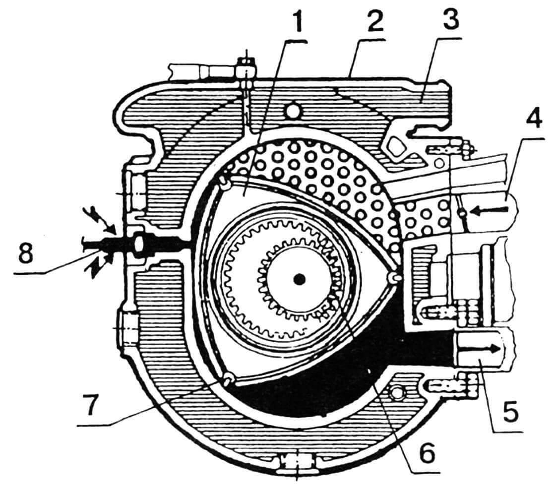 Схема роторного двигателя: 1 — ротор; 2 — блок двигателя; 3 — рубашка охлаждения; 4 — коллектор впускной; 5 — коллектор выпускной; 6— зацепление внутреннее вала двигателя с ротором; 7 — уплотнение; 8 — свеча зажигания.