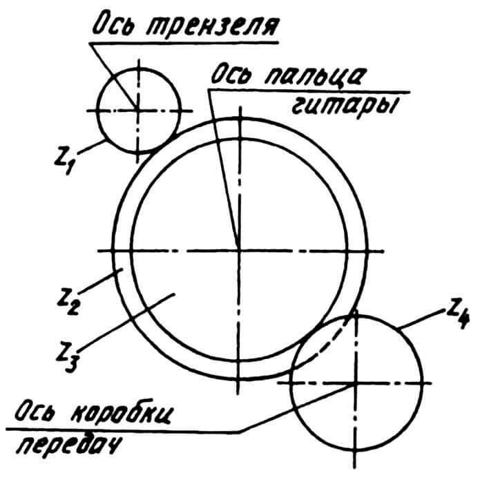 Рис.2. Схема расположения сменных шестерен.