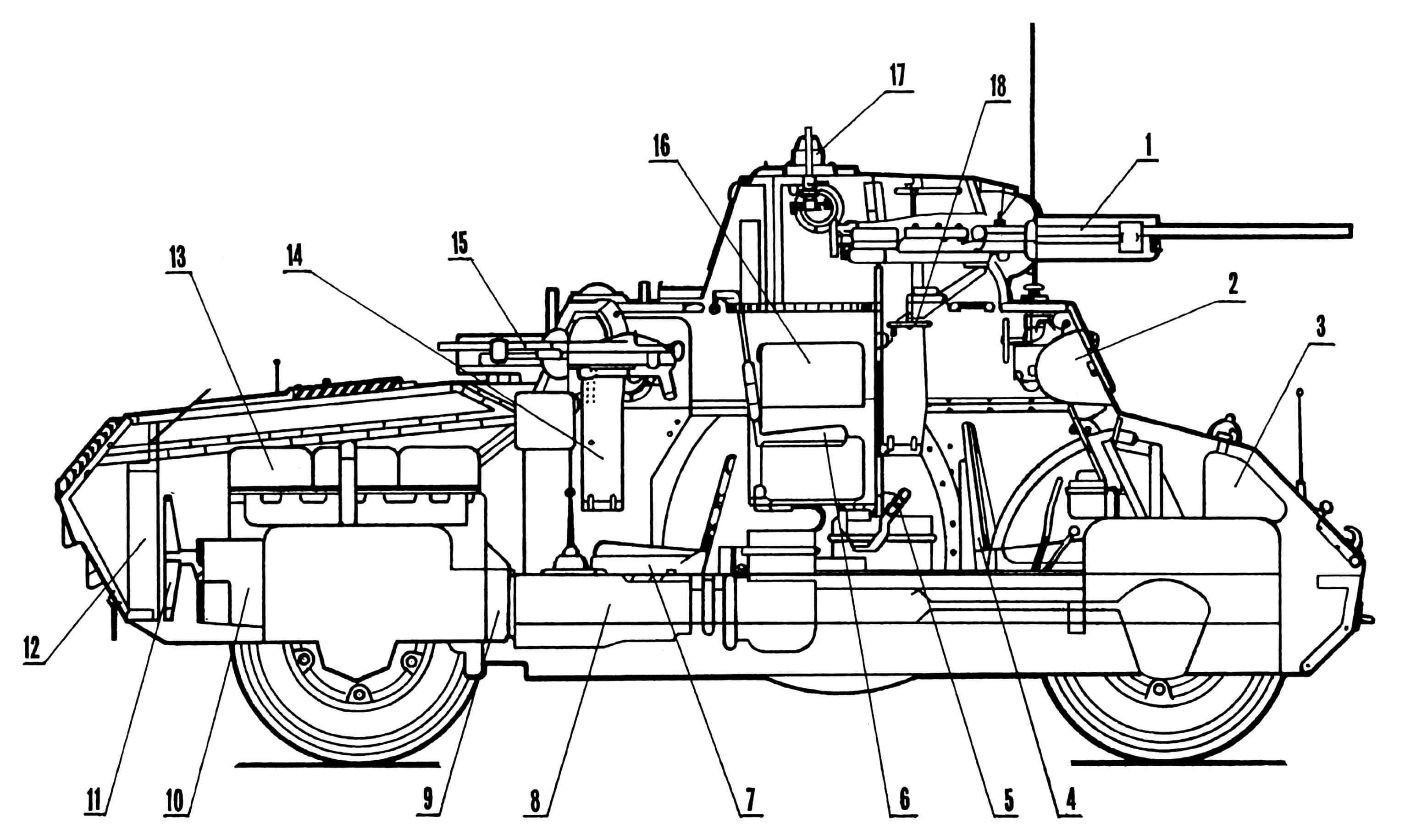 Компоновка бронеавтомобиля АВ 41: 1 — 20-мм пушка Breda 35; 2 — кожух фары; 3 — бак топливный передний; 4 — сиденье механика-водителя; 5 — педаль спуска; 6 — сиденье командира; 7 — сиденье второго механика-водителя; 8 — коробка передач; 9 — фрикцион главный; 10 — генератор; 11 — вентилятор; 12 — радиатор; 13 — двигатель; 14 — гильзосборник; 15 — 8-мм пулемет Breda 38; 16 — радиостанция; 17 — перископ; 18 — механизм поворота башни.