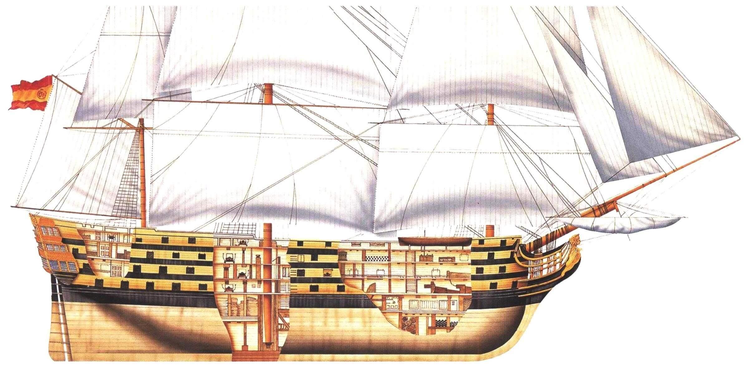 ЛИНЕЙНЫЙ КОРАБЛЬ «САНТИСИМА ТРИНИДАД» - МОРСКОЙ ГИГАНТ XVIII ВЕКА