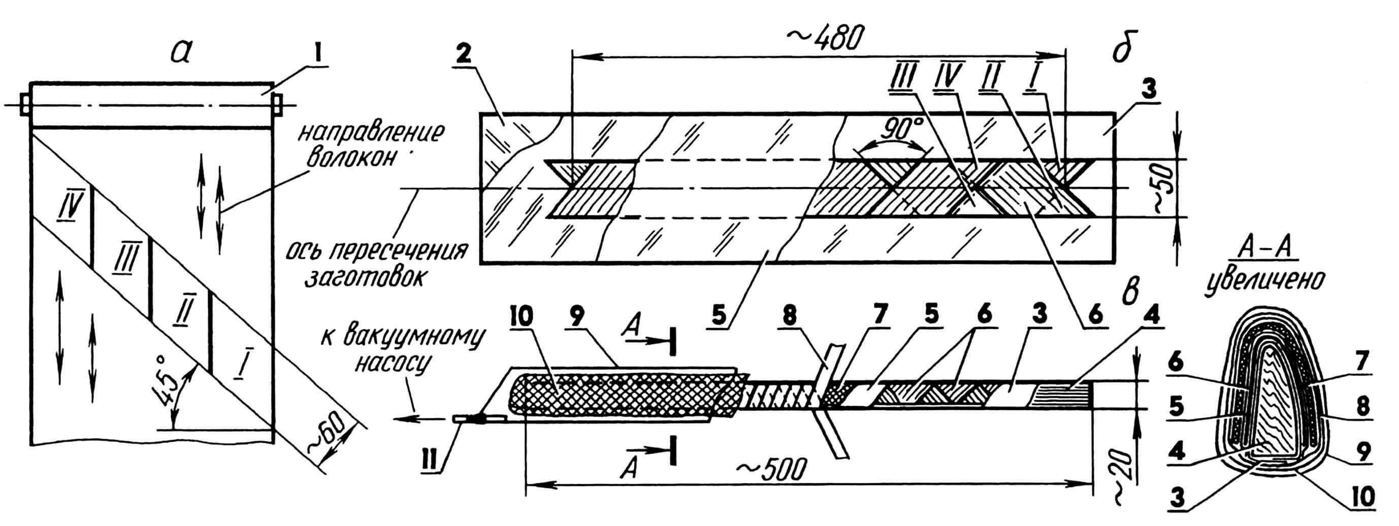 Изготовление силовой оболочки кессона: а — нарезание заготовок переплета»; б — выклеивание «переплета»; в — формование оболочки; 1 — рулон углеволокна; 2 — подкладка (стекло); 3,5 — слои «переплета» — пленка лавсановая (s0,02); 4 — пуансон; 6 — наполнитель (углеволокно); 7 — цулага; 8 — бандаж (лента магнитофонная); 9 — мешок вакуумный; 10 — оболочка (стеклоткань s0,3); 11 — трубка 08...10; І, ІІ, ІІІ, IV — заготовки для выклейки.