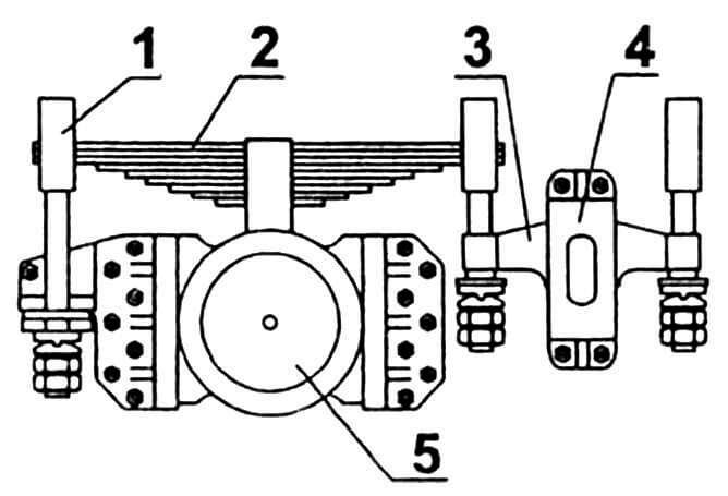 Фрагмент тележки: 1 — тяга; 2 — рессора; 3 — балансир; 4 — опора балансира; 5 — узел буксовый.