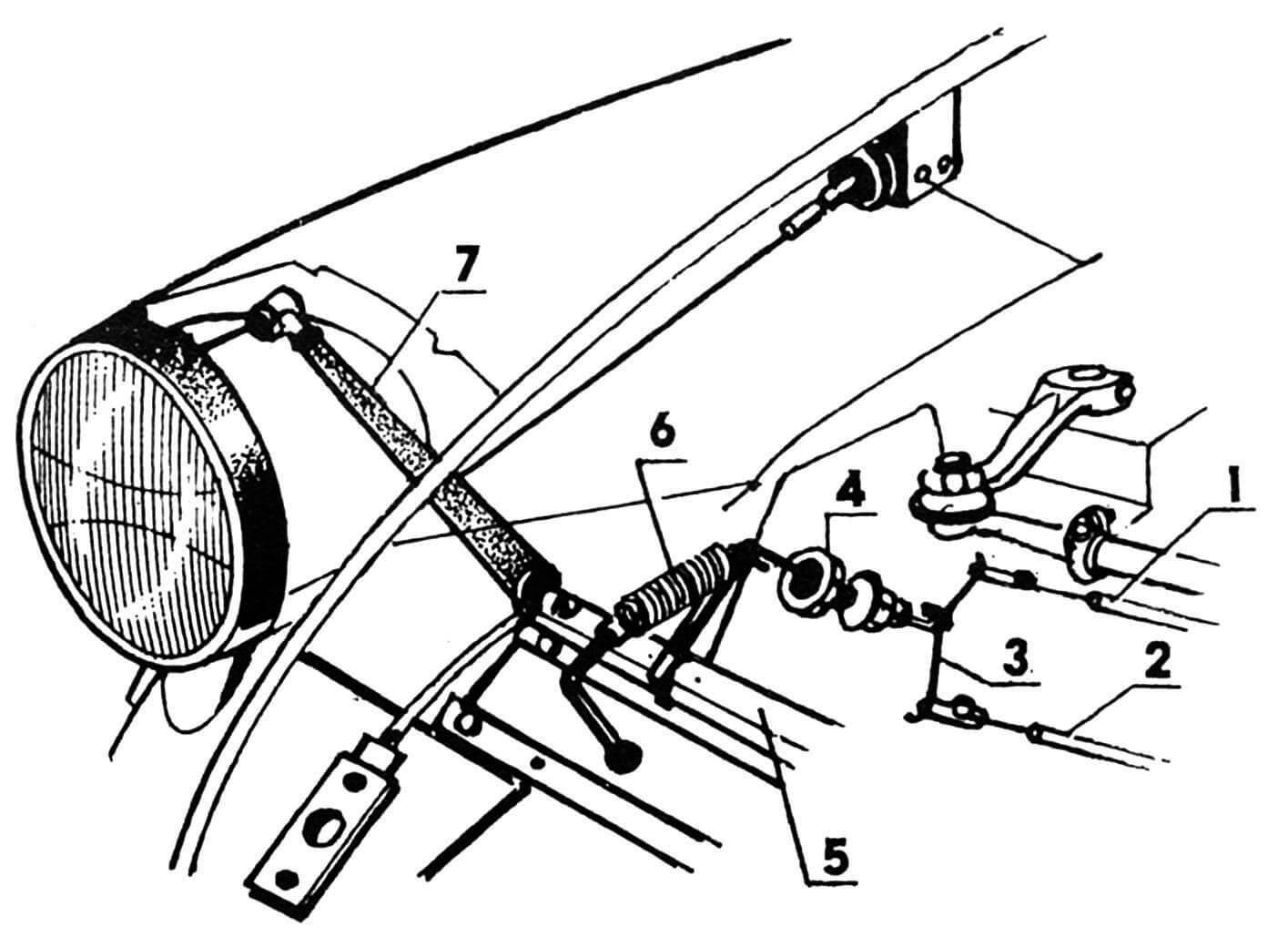 Схема управления фарами: 1,2 — тросы; 3 — коромысло; 4 — тяга регулируемая; 5 — вал поперечный; 6 — пружина возвратная; 7 — рычаг поворота фары.
