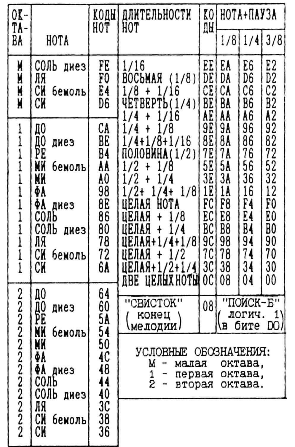 Таблица кодирования нот, длительности их звучания и пауз.
