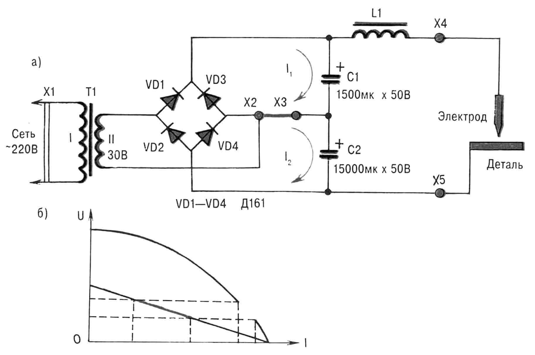 Принципиальная электрическая схема (а) и вольт-амперные характеристики (б) самодельного аппарата для сварки на постоянном токе.