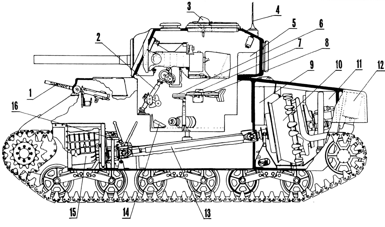 Компоновка танка RAM II: 1 — пулемет Browning MI919A4; 2 — механизм пушки, подъемный; 3 — прибор наблюдения, перископический; 4 — антенна; 5 — радиостанция; 6 — сиденье наводчика; 7 — сиденье заряжающего; 8 — сиденье командира; 9 — бак топливный; 10 — двигатель; 11 — фильтр воздушный; 12 — глушитель; 13 — вал карданный; 14 — педаль спуска; 15 — коробка передач; 16 — сиденье пулеметчика.