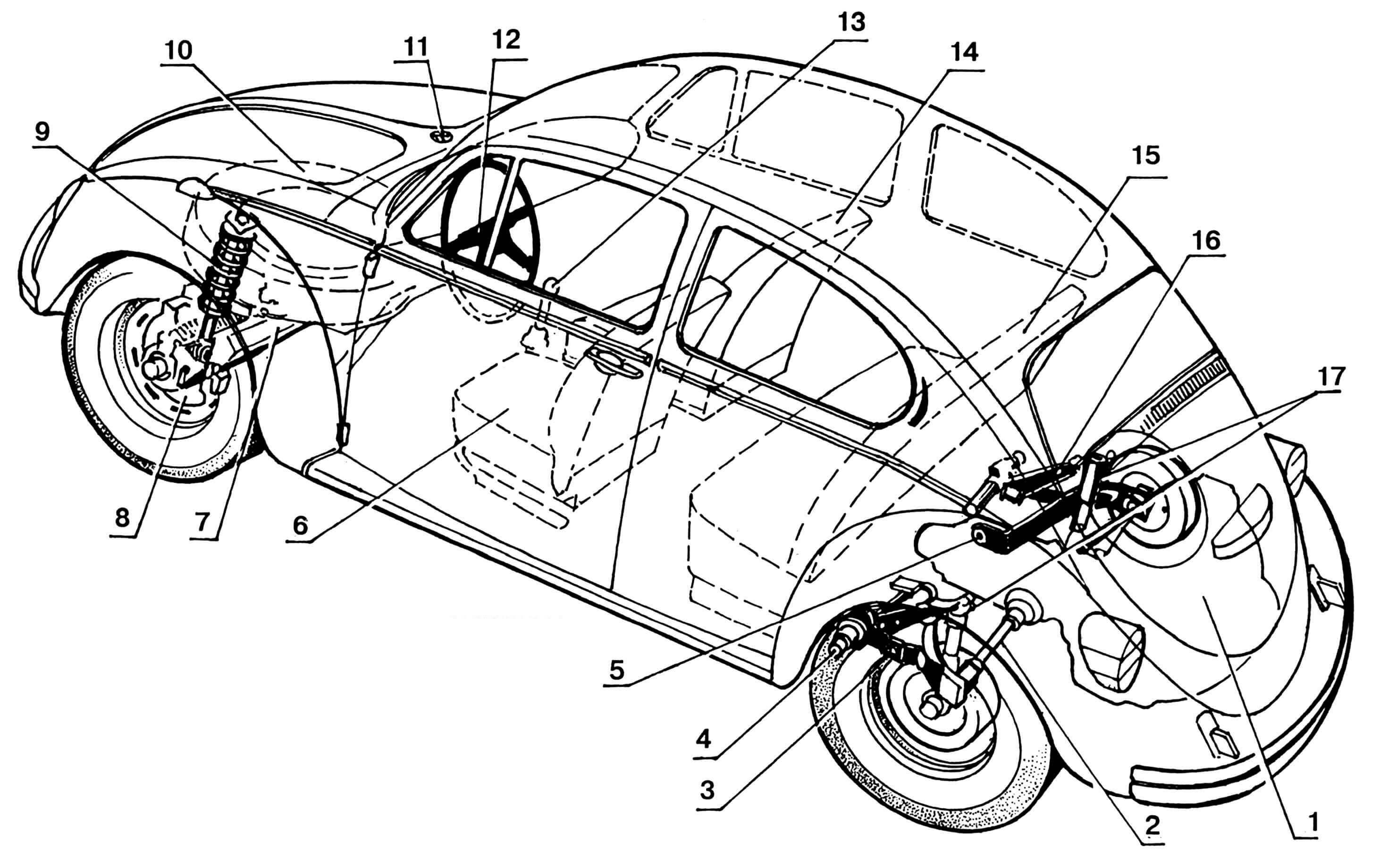 Компоновка автомобиля: 1 — двигатель; 2 — вал карданный; 3,5 — рычаги продольные; 4 — торсион; 6 — сиденье водителя; 7 — рычаг поперечный; 8 — тормоз дисковый; 9 — амортизатор пружинный; 10 — колесо запасное; 11 — эмблема «VW»; 12 — руль; 13 — рычаг переключения скоростей; 14,15 — сиденья пассажиров; 16 — рычаг амортизатора; 17 — амортизаторы гидравлические.