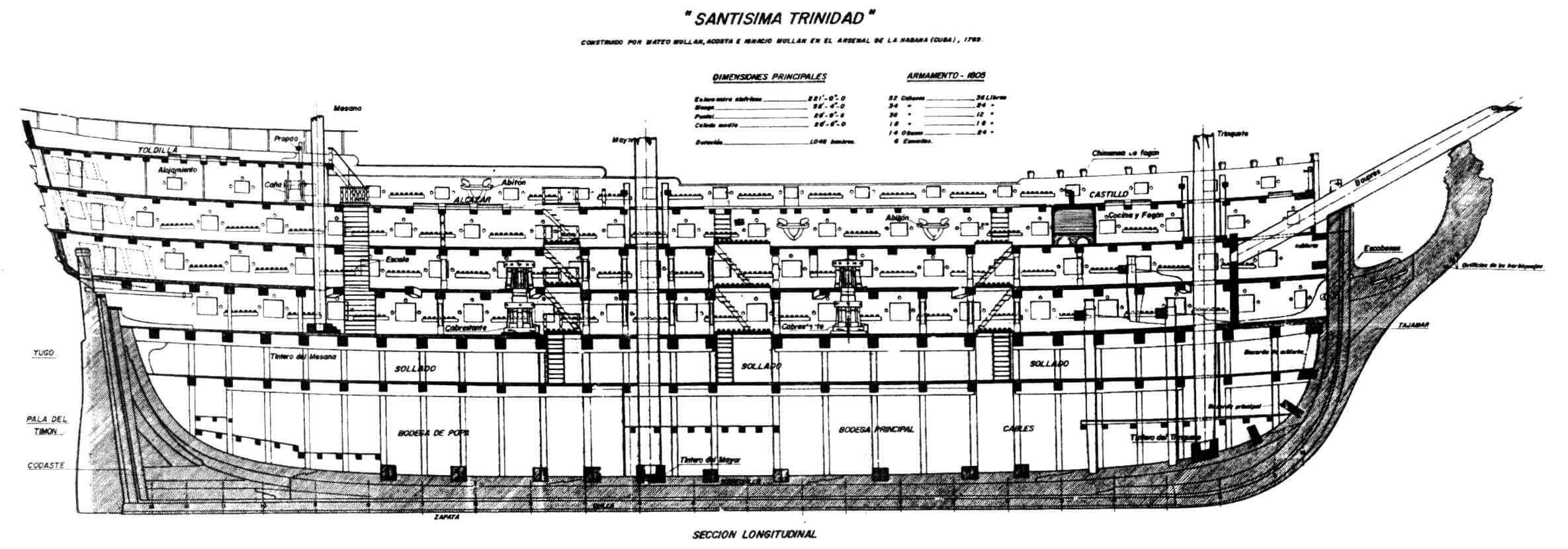 Продольный разрез линейного корабля «Сантисима Тринидад» (реконструкция)