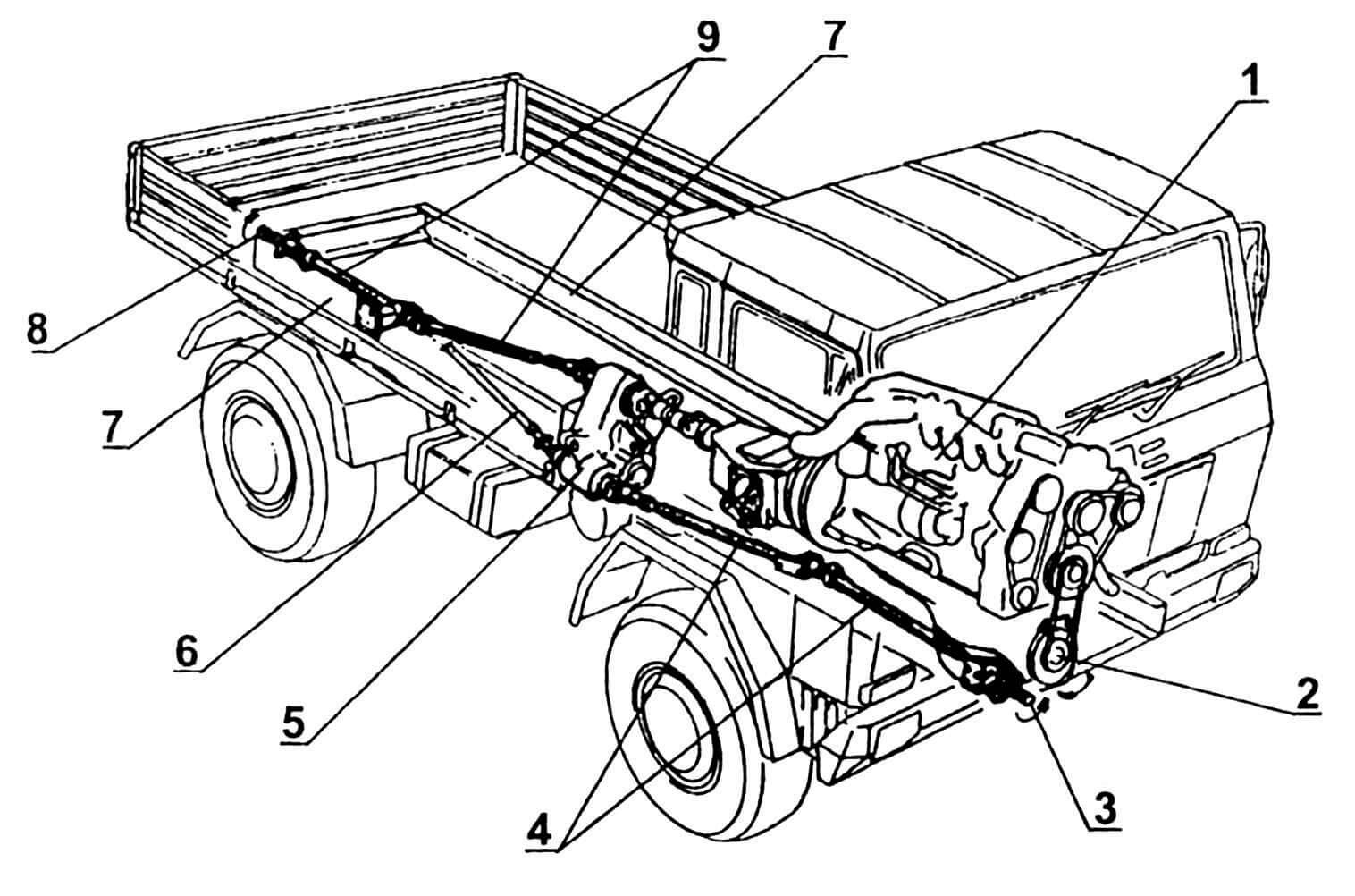 Схема вариантов отбора мощности от двигателя для привода дополнительного (навесного) оборудования: 1 — двигатель; 2 — вал выходной непосредственного привода от двигателя; 3 — вал выходной переднего привода; 4 — валы карданные переднего привода; 5 — коробка отбора мощности; 6 — вариант подсоединения карданного вала заднего привода; 7 — лонжероны рамы; 8 — вал выходной заднего привода; 9 — валы карданные заднего привода.