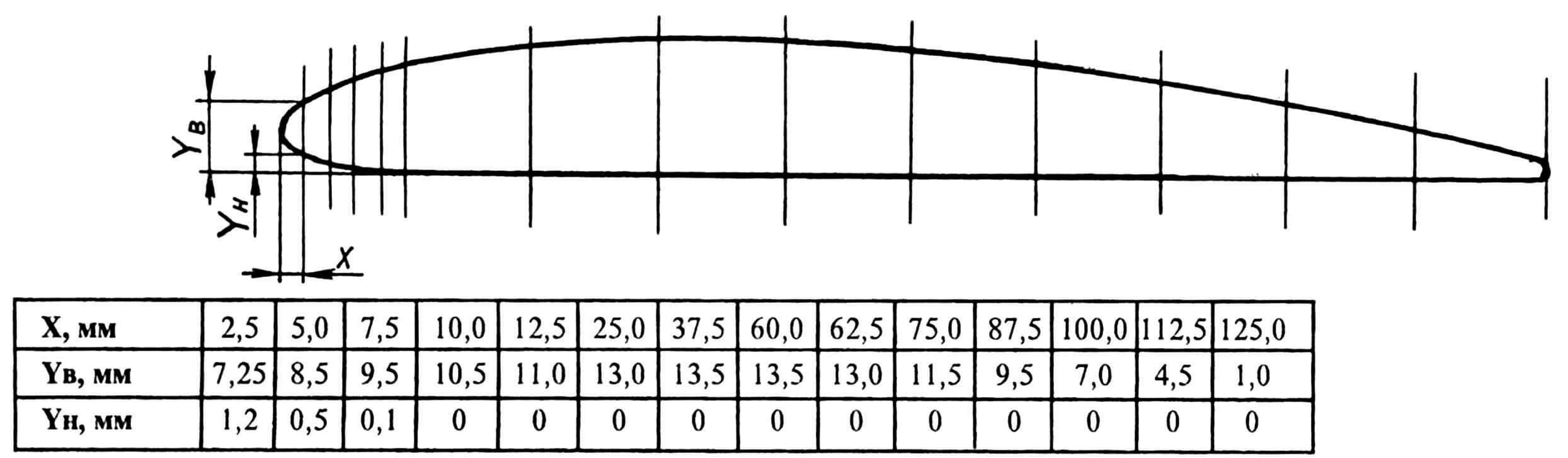 Теоретический профиль крыла модели.