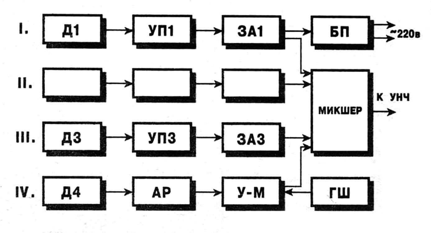 Рис. 1. Функциональная схема электронной ударной установки, состоящей из барабанов: бас (I), «тамтам» — 1 (II), «тамтам» — 2 (III), малого (IV). Д — пьезодатчик, VII — усилитель предварительный, ЗА — заторможенный автогенератор, АР — акустическое реле, У-М — усилитель-модулятор, ГШ — генератор белого шума, БП — блок питания.
