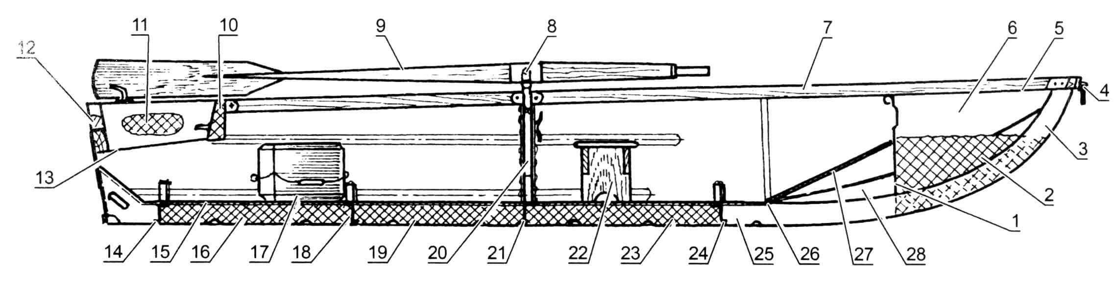 Компоновка моторной лодки: 1- носовая переборка; 2 - носовой блок плавучести; 3 - форштевень; 4 - буксировочное устройство; 5 - носовая палуба; 6 - носовой багажник; 7 - привальный брус; 8 - уключина; 9 - весло; 10 - срединный блок плавучести; 11 - кормовой блок плавучести; 12 - транцевый блок плавучести; 13 - дно подмоторной ниши ахтерпика; 14, 18, 21, 24 - флоргимберсы; 15 - пайол; 16, 19, 23 - днищевые блоки плавучести; 17 - переставная банка; 20-топтимберс с гнездом уключины и якорно-швартовочной уткой; 22 - съемная банка; 25 - киль; 26-шарнир (рояльная петля); 27- крышка днищевого багажника; 28 - днищевой багажник