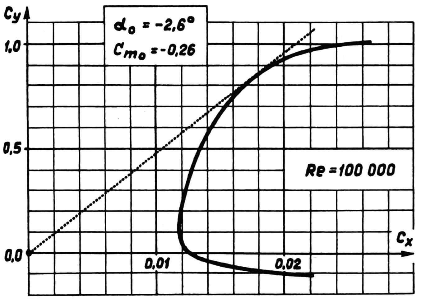 Рис. 2. Предполагаемые аэродинамические характеристики профиля ЕБ-380 (зависимость коэффициента подъемной силы от коэффициента профильного сопротивления — поляра профиля).