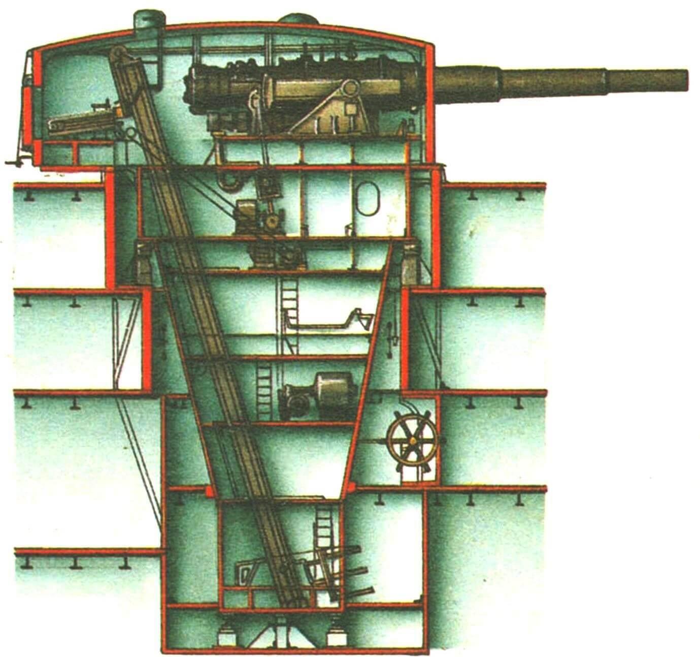 Башня броненосца «Ретвизан» (Россия, 1902 г.).