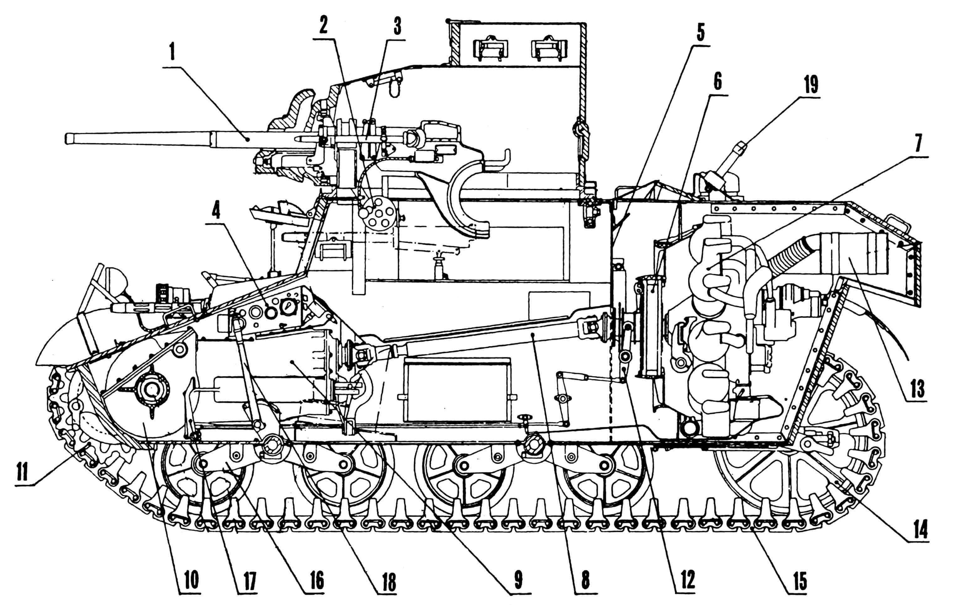 Компоновка танка М3: 1 — 37-мм пушка М6, 2 — подъемный механизм, 3 — телескопический прицел, 4 — приборный щиток водителя, 5 — моторная перегородка, 6 — главное сцепление, 7 — двигатель, 8 — карданный вал, 9 — коробка передач, 10 — дифференциал, 11 — ведущее колесо, 12 — хомут выключения сцепления, 13 — глушитель, 14 — направляющее колесо, 15 — гусеница, 16 — балансир подвески, 17 — педаль сцепления, 18 — рычаг тормоза, 19 — узел крепления антенны.