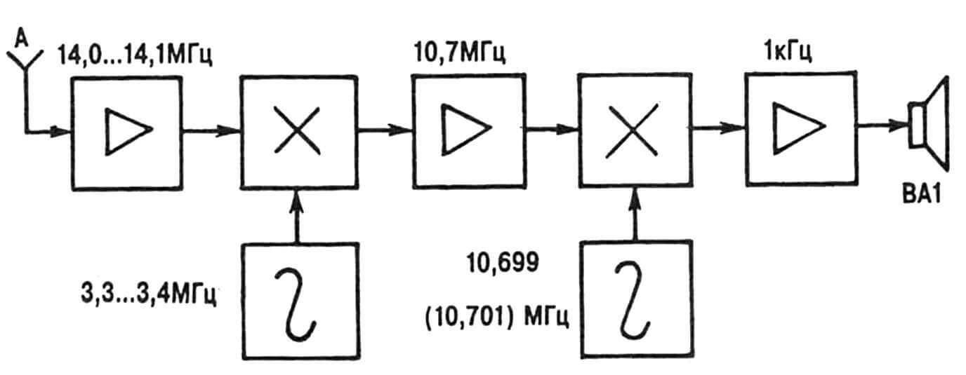 Функциональная схема самодельного устройства для приема телеграфных и однополосных радиостанций в любительском диапазоне 14... 14,35 МГц.