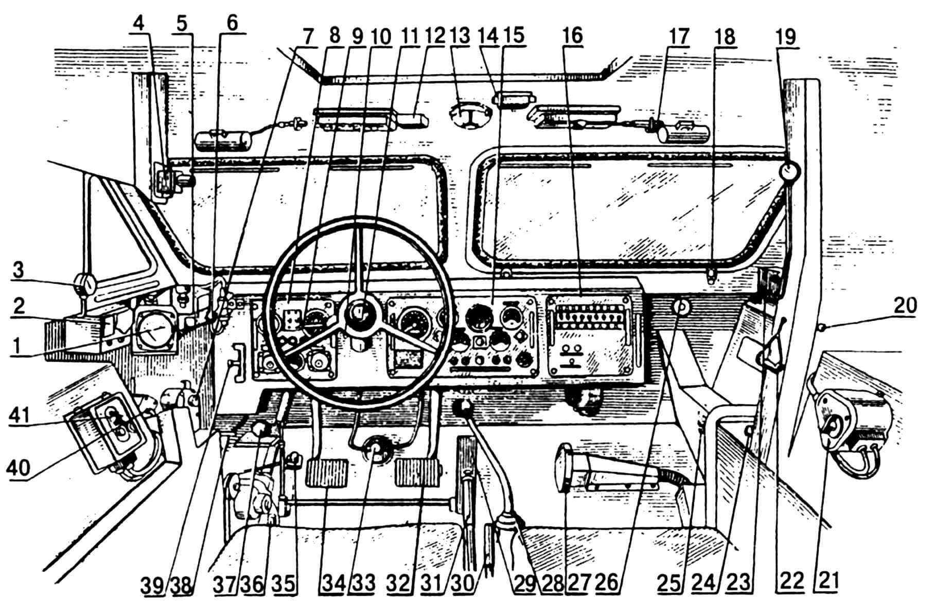 Органы управления и контроля: 1 — прибор контроля фильтровентиляционной установки, 2, 5 — приборы системы противопожарного оборудования, 3 — манометр системы воздушного запуска двигателя, 4, 21, 41 — приборы переговорного устройства, 6 — рукоятка перепускного крана системы воздушного запуска двигателя, 7 — выключатель аккумуляторных батарей, 8 — левый приборный щиток, 9 — переключатель указателя поворота, 10 — выключатель привода заслонки водометов, 11 — кнопка звукового сигнала, 12 — регулятор обогрева ветровых стекол, 13 — плафон, 14 — выключатель плафона, 15 — правый приборный щиток, 16 — дополнительный приборный щиток, 17 — кран управления стеклоочистителем, 18 — замок рамы ветрового стекла, 19 — манометр гидросистемы, 20 — фиксатор привода управления крышкой клапанной коробки, 22 — рукоятка привода управления клапанной коробки, 23 — пульт управления отопительно-вентиляционной установкой (ОВУ), 24 — розетка внешнего запуска, 25 — топливный кран ОВУ, 26 — клапан-ограничитель давления, 27 — кран управления раздаточной коробкой, 28 — рычаг переключения передач, 29 — педаль газа, 30 — рукоятка ручного гидронасоса, 31 — рычаг стояночного тормоза, 32 — педаль тормоза, 33 — педаль омывателей ветрового стекла, 34 — педаль сцепления, 35 — ножной переключатель света, 36 — кнопка звукового воздушного сигнала, 37 — рычаг ручного управления топливным насосом, 38 — кран включения отбора мощности, 39 — рычаг управления давлением в системе накачки шин, 40 — кран управления водометами.