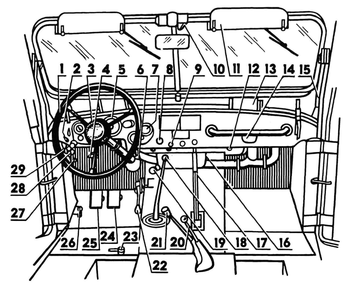Органы управления и приборы: 1 — рулевое колесо, 2 — защелка рамы ветрового стекла, 3 — кнопка сигнала, 4 — рукоятка створок радиатора, 5— комбинация приборов, 6 — рычаг люка вентиляции, 7 — амперметр, 8 — замок зажигания, 9 — выключатель освещения приборов, 10 — электропривод стеклоочистителя, 11 — противосолнечный щиток, 12 — выключатель фонаря освещения, 13 — направляющая обдува ветрового стекла, 14 — фонарь (под козырьком), 15 — кулиса ветрового стекла, 16 — отопитель, 17 — рычаг ручного тормоза, 18 — рычаг переключения передач, 19 — педаль стартера, 20 — рычаг раздаточной коробки, 21 — рычаг включения переднего моста, 22 — педаль газа, 23 — трехходовой топливный кран, 24 — педаль тормоза, 25 — педаль сцепления, 26 — кнопка ножного переключения света, 27 — включатель поворотной фары, 28 — блок плавких предохранителей, 29 — штепсельная розетка.