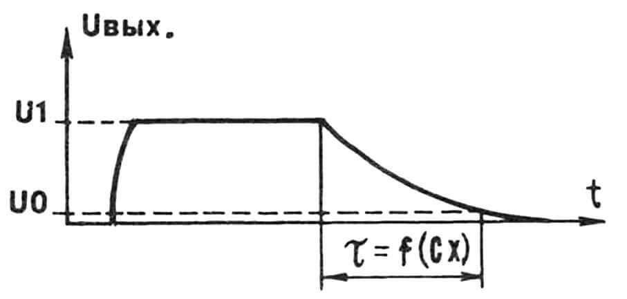 Рис. 2. Цикл «заряд — разряд» конденсатора, лежащий в основе компьютерного метода измерения емкости.