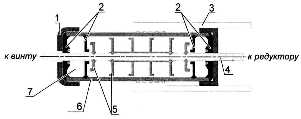 Схема дейдвудной трубы: 1 - задняя крышка (от ПЭТ-тары); 2 - сальники, отформованные из «сырой» резины; 3- сантехнический пластиковый переходник; 4 - вал гребного винта; 5 - переборки; 6 - корпус дейдвудной трубы (заготовка для ПЭТ-тары); 7 - полость, заполненная пластичной смазкой