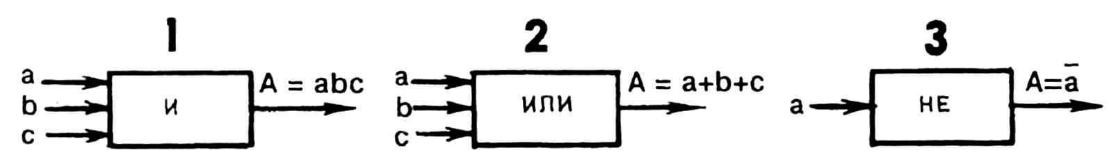 Рис.1. Условные изображения схем, реализующие основные логические операции: 1 — умножения (И), 2 — сложения (ИЛИ), 3 — отрицания (НЕ); а,Ь,с — входные сигналы; А — выходной сигнал.