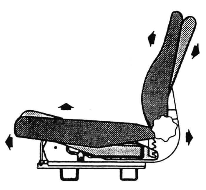 Схема возможных регулировок сиденья водителя.