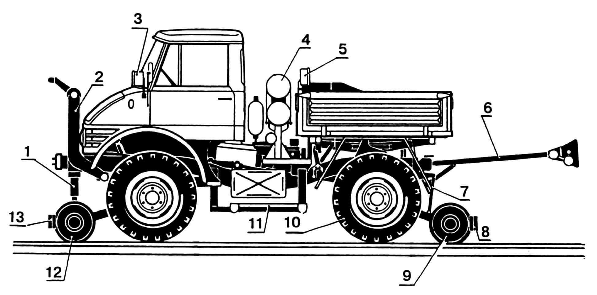 «Унимог»-локомотив: 1 — гидроцилиндр, 2 — рама подъема-опускания передней тележки, 3 — фонарь железнодорожный (белый, 2 шт.), 4 — пневморесиверы, 5 — фонарь железнодорожный (красный, 1 шт.), 6 — сцепка автоматическая, 7 — механизм подъемный, 8 — бампер задний, 9 — тележка задних направляющих колес, 10 — колесо штатное, 11 — подножка, 12 — тележка передних направляющих колес, 13 — бампер передний.