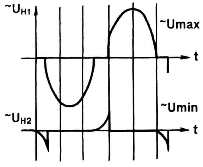 Рис. 2. Эпюры выходного напряжения при крайних положениях потенциометра R2.