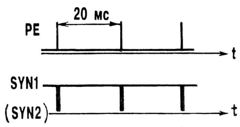 Рис. 3. Осциллограммы входных сигналов джойстиков на контактных пластинах разъема