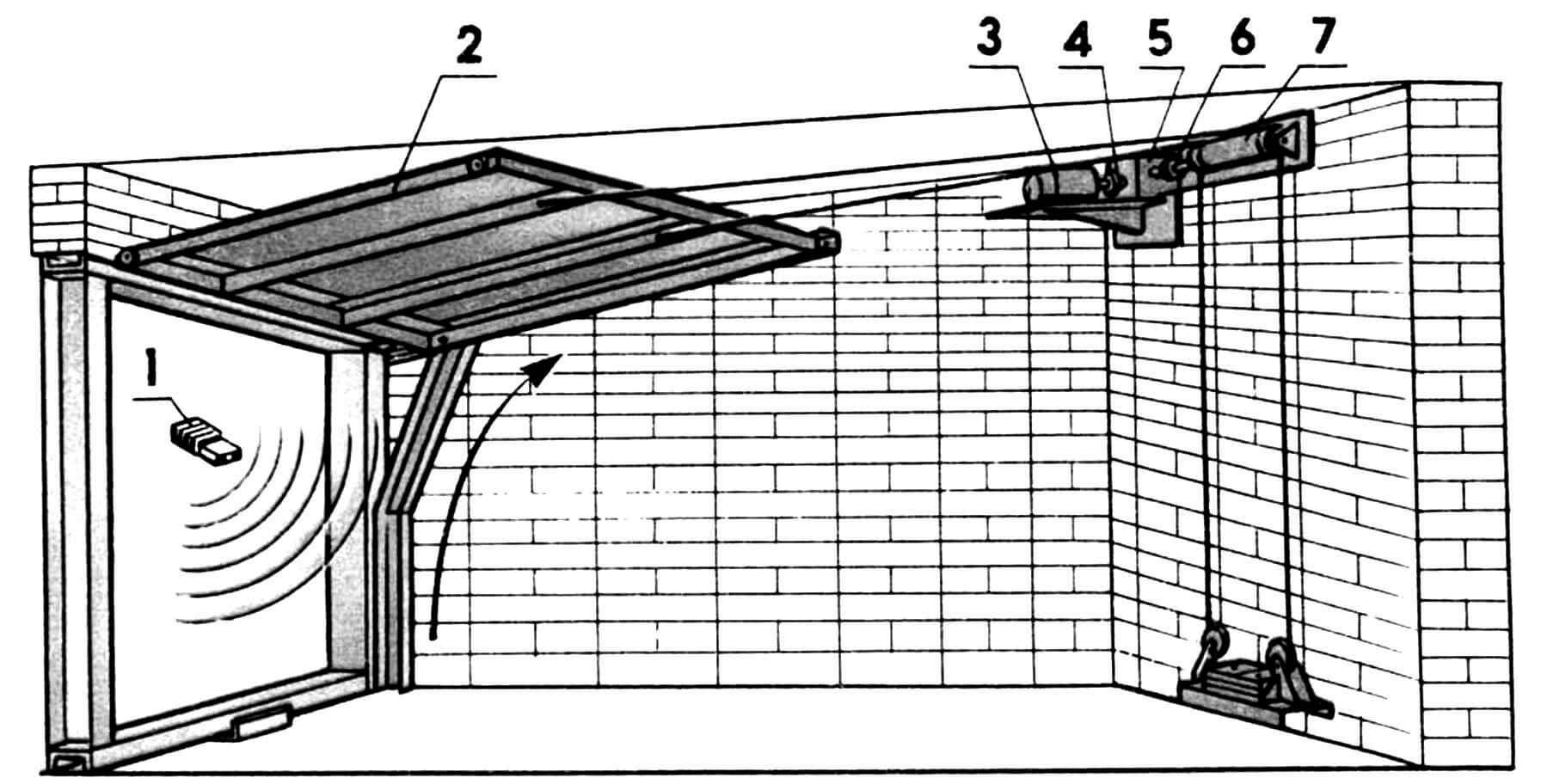 Вариант гаражных ворот с дистанционным управлением: 1 — передатчик, 2 — створка, 3 — электродвигатель, 4 — муфта соединительная, 5 — редуктор, 6 — муфта электромагнитная, 7 — барабан.