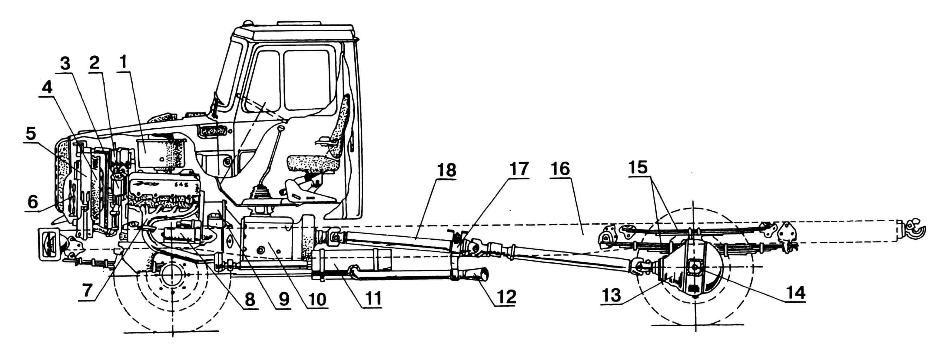 Продольный разрез автомобиля: 1 — фильтр воздушный, 2 — генератор, 3 — фильтр масляный, 4 — кожух вентилятора, 5 — радиатор системы отопления, 6 — радиатор масляный, 7 — коллектор двигателя выпускной, 8 — стартер, 9 — сцепление, 10 — коробка переключения передач, 11 — глушитель, 12 — труба выхлопная, 13 — мост задний, 14 — полуось заднего моста, 15 — рессоры, 16 — рама, 17 — опора карданного вала промежуточная, 18 — вал карданный.