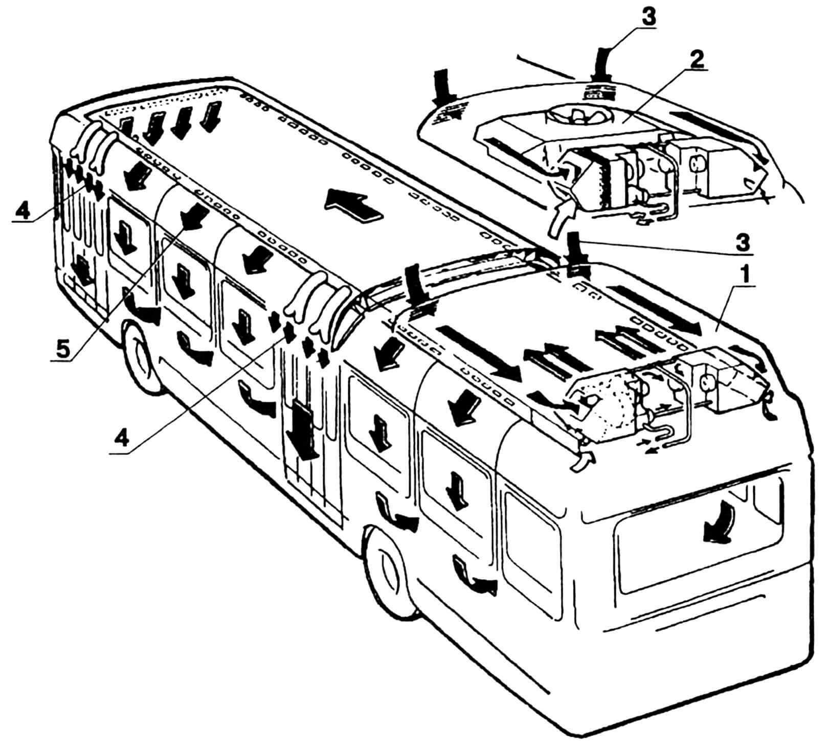 Схема вентиляции и отопления салона: 1— блок вентиляции и отопления, 2 — кондиционер, 3 — забор воздуха, 4 — завесы дверных проемов тепловые, 5 — направление движения теплого воздуха.