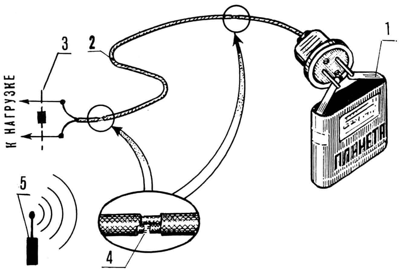 «Прозвонка» электрошнура при отсутствии под руками авометра: 1 — батарейка от карманного фонаря, 2 — электрошнур со штепселем, 3— резистор 1 кОм, 4 — место обрыва провода (при изгибе электрошнура здесь возникает электроискровой контакт), 5 — радиоприемник (реагирует на помехи, возникающие при искрении).