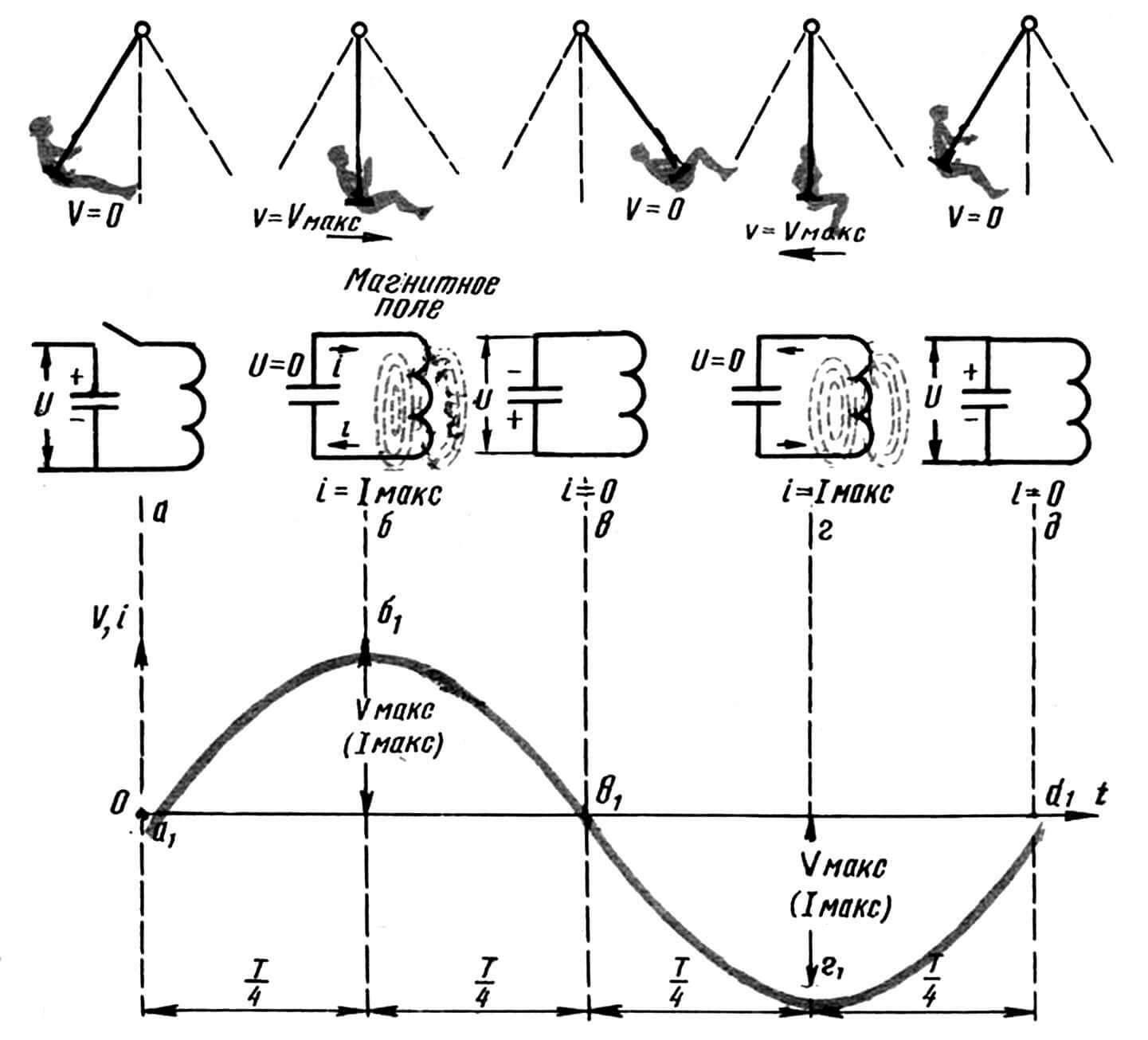 Рис. 1. Качели и их электрический аналог — колебательный контур (обозначения в тексте): а...6 — переход потенциальной энергии в кинетическую (энергии электрического поля конденсатора в энергию магнитного поля (катушки); в...г — второй полупериод колебания энергии.