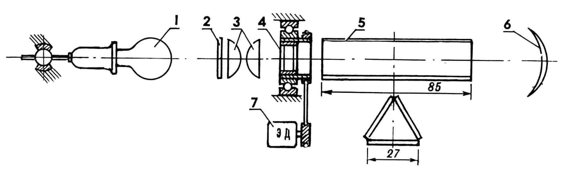 Проекционная установка с калейдоскопом (из обычного увеличителя) и принципиальная схема: 1— источник света, 2 — матовое стекло, 3 — конденсор, 4 — поворачивающее устройство с приводом от электродвигателя, 5 — калейдоскоп, 6 — оптическая система, 7 — электродвигатель.