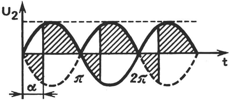 График, поясняющий работу силового блока, выполненного по однофазной мостовой несимметричной схеме (U2 — напряжение, поступающее со вторичной обмотки сварочного трансформатора, α — фаза открывания тиристора, t — время).