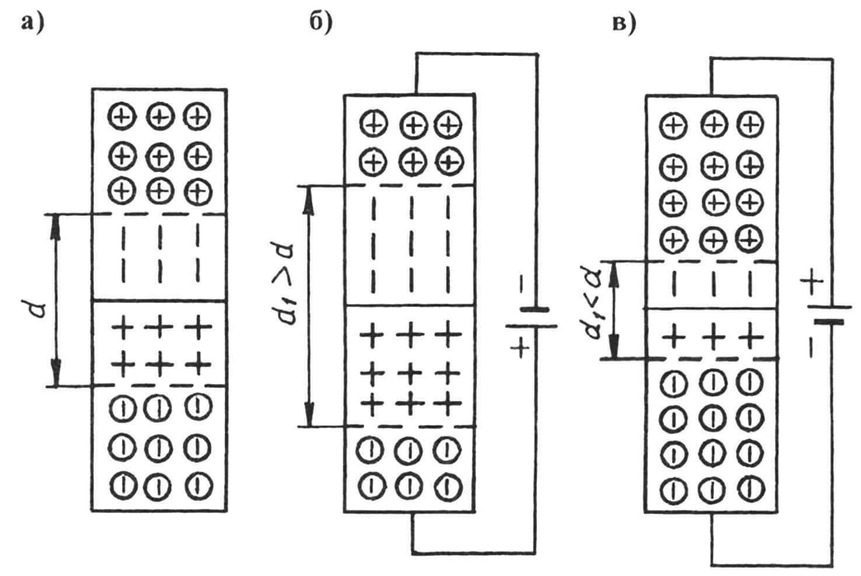 Рис. 1. Двойной электрический слой ширины d в p-n переходе (а), его изменение под воздействием внешнего электрического поля, направленного в сторону контактного слоя (6) и наоборот (в)