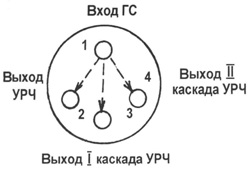 Рис. 3. Гнездо вывода и ввода сигналов РЧ
