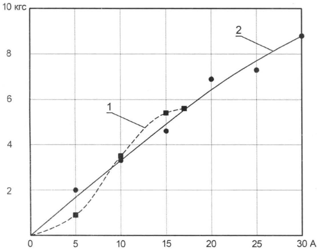 Зависимость тяги лодочных электромоторов от потребляемого тока