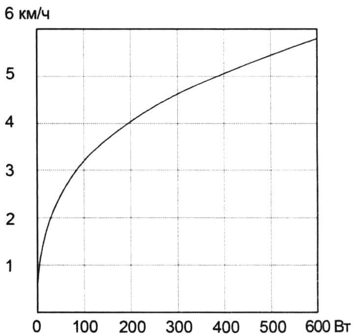 Расчетная зависимость скорости лодки водоизмещением 200 - 300 кг от мощности тягового электромотора. В качестве опорных точек взяты результаты ходовых испытаний бензиновых моторов мощностью 1-2 л.с. (см. «М-К»№ 5-2018)