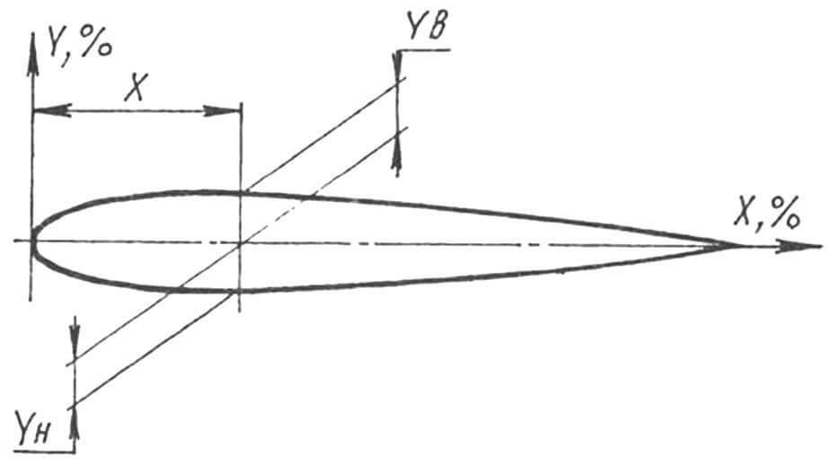 Построение профиля крыла типа Як-55-14%