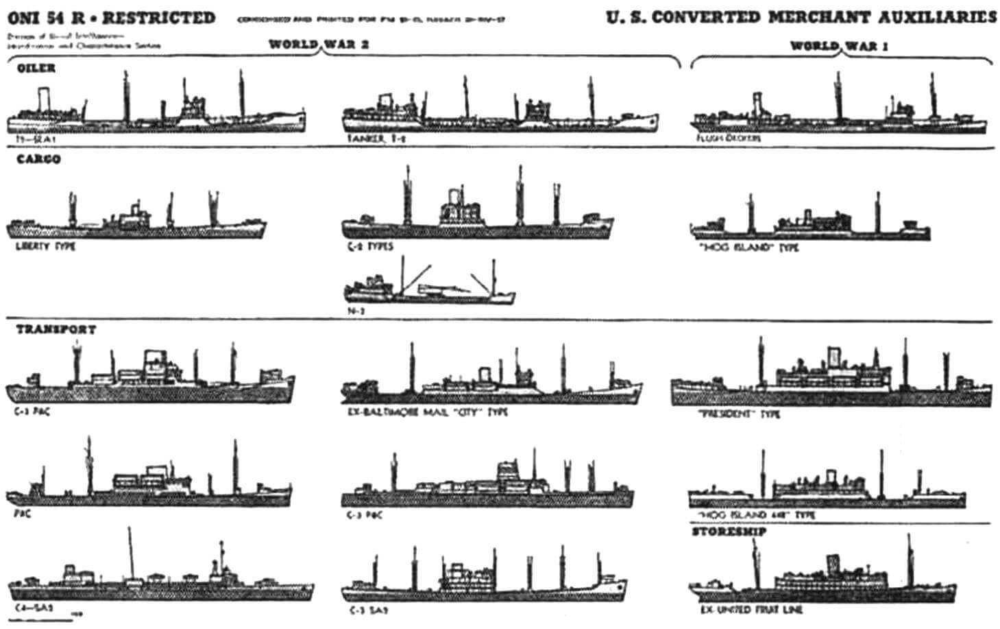 Иллюстрация из справочника «United States Naval Vessels» (1944) с изображениями транспортных судов флота США. Пароходы тина «Либерти» выглядят не слишком внушительно, но именно они в голы войны обеспечили 3/4 перевозок американских поенных грузов