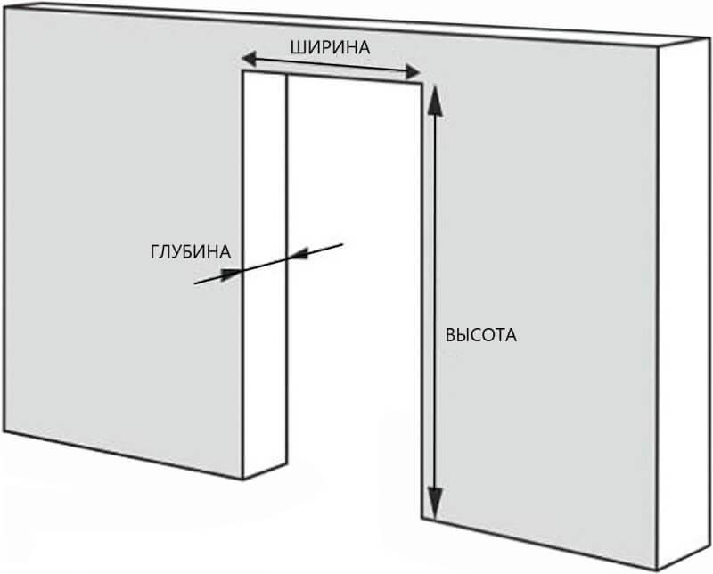 Без замера габаритов дверного проема работы начинать нельзя.
