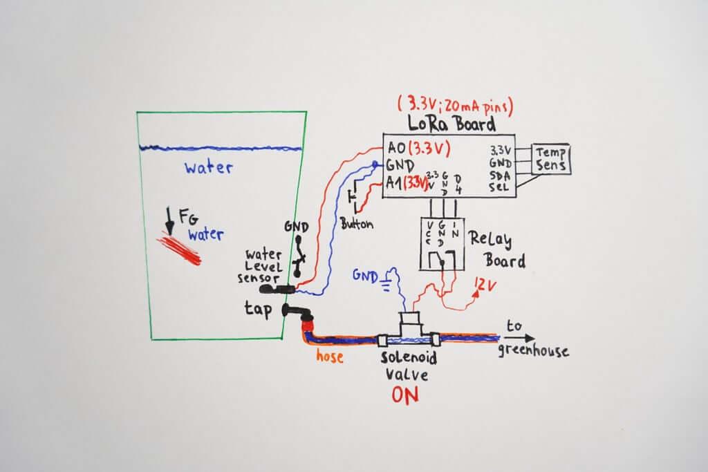Шаг 3: Постройте свою систему полива!