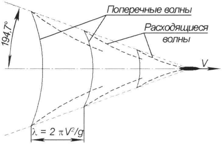 Система волн, создаваемых движущимся судном
