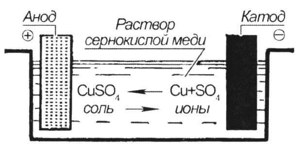 Схема электролиза