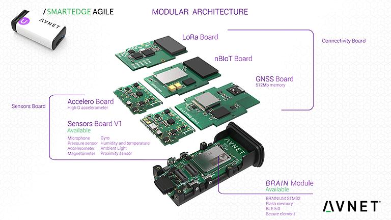 Шаг 3: SmartEdge Agile Board