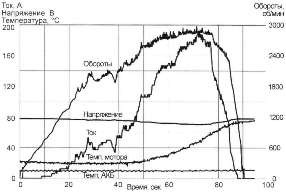 График работы ЭВМГ поданным бортового самописца